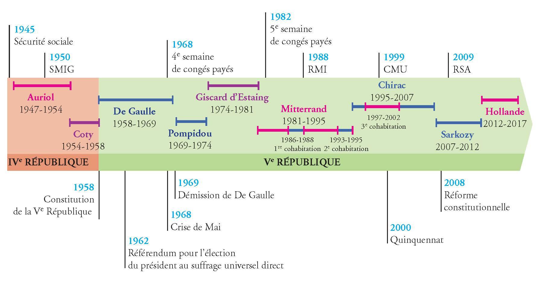 Frise chronologique France depuis 1946