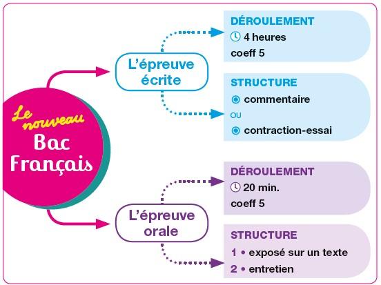 Schéma nouveau bac français 1re technologique