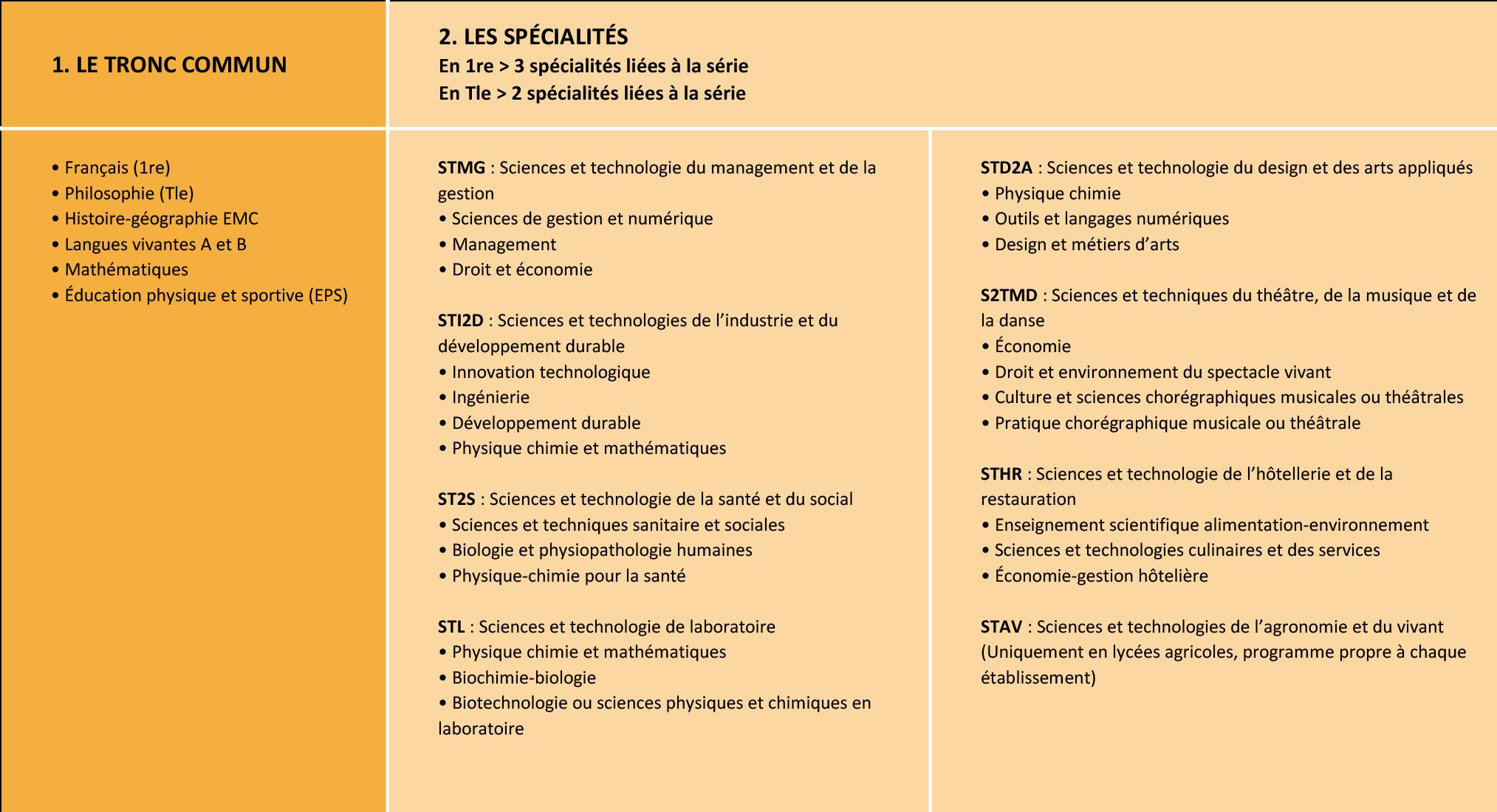 Nouveau bac : les matières en 1re et Tle technologiques